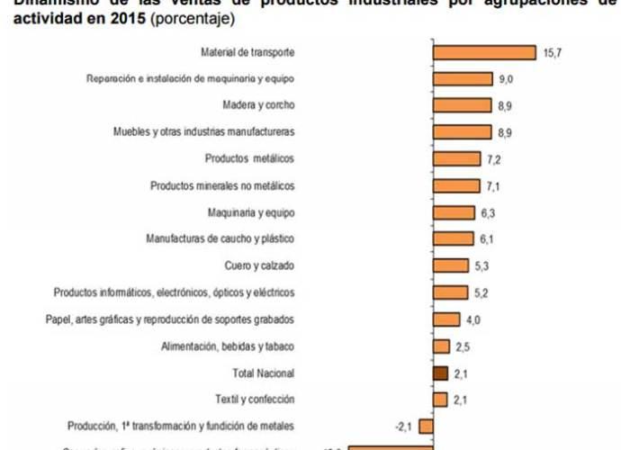 Venta productos industriales 2015