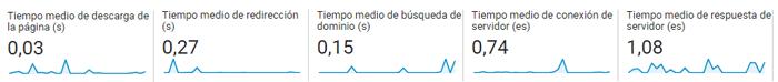 Velocidad del sitio Analytics