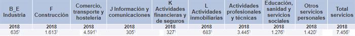 Número de empresas Pamplona