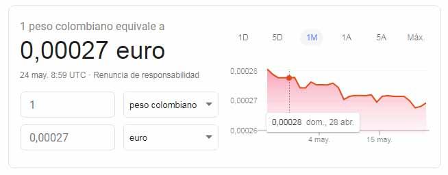 Cambio peso colombiano euros