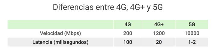 Diferencias 4G, 4G+ 5G