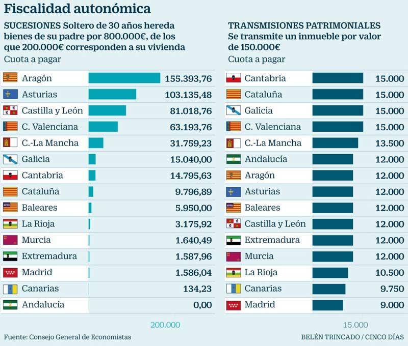 Impuesto de sucesiones por comunidad autónoma