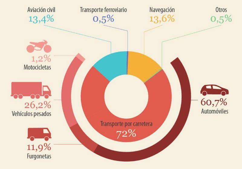 Emisiones de CO2 originadas por transportes