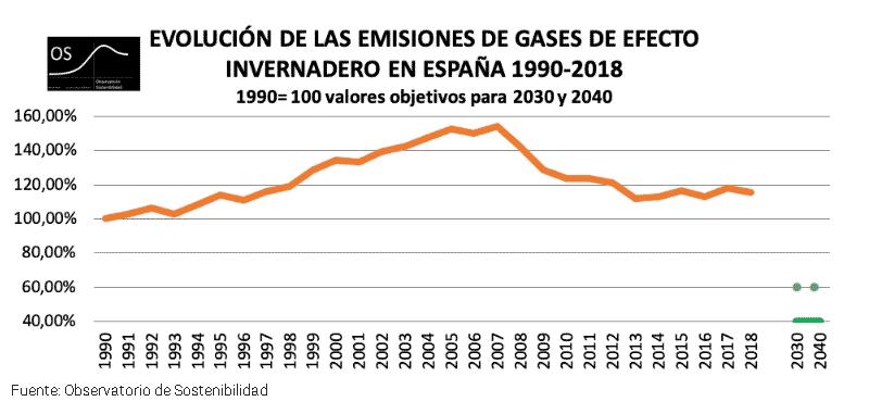 Emisiones gases efecto invernadero España