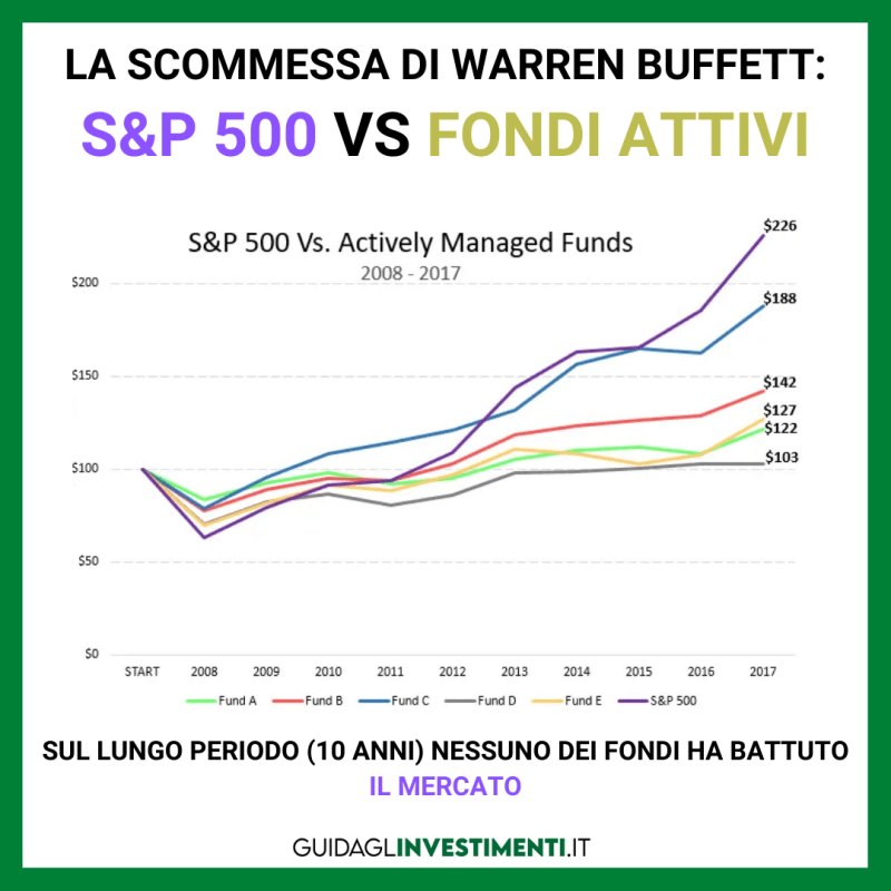 scommessa di warren buffett ETF - guidaglinvestimenti.it