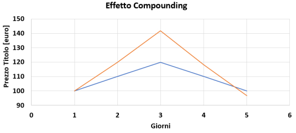 Effetto Compounding