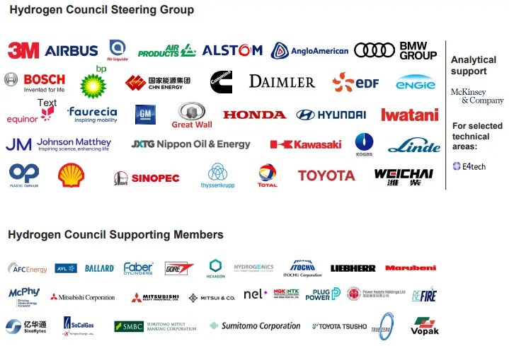 Aziende del Hydrogen Council Steering Group