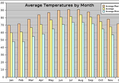 Average Temperatures For Us Cities
