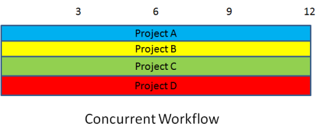 Concurrent execution of new products