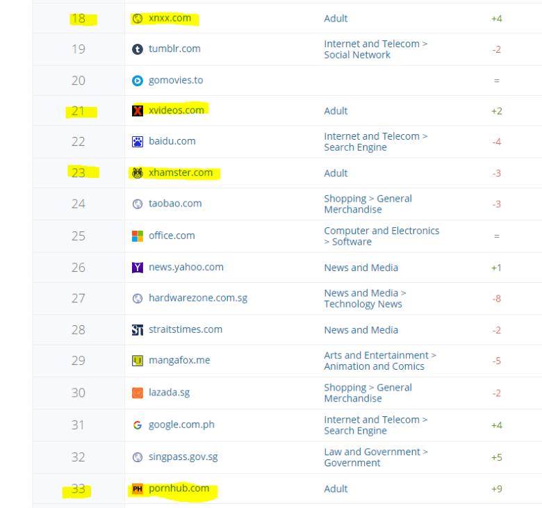 Adults websites list