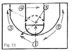 How to Coach the Double-Post Zone Basketball Motion