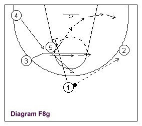How to Coach the Basketball Figure 8 Man-to-man Offense