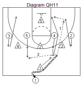 How to Coach the One-Four Quick Scoring Basketball Offense