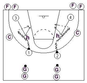 How to coach and teach the basketball pick and roll play