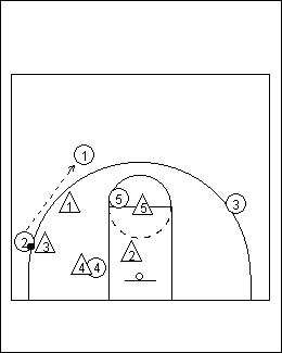 How To Coach And Teach The Wheel Man To Man Basketball