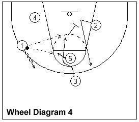 How to Coach and Teach the Wheel Man-to-Man Basketball Offense