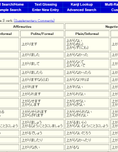 Conjugation chart also basic japanese verbs review tae kim   blog rh guidetojapanese