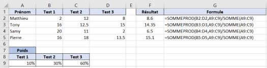 MOYENNE Pondérée Excel - Exemple