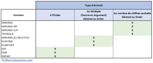 Résumé Fonctions Arrondi Excel