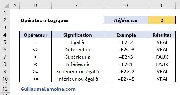 Opérateurs Logiques Excel - Exemples