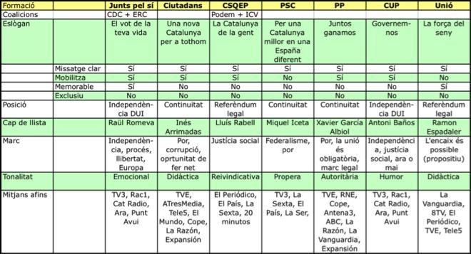 comparatiu campanyes 27S guillemrecolons.cat