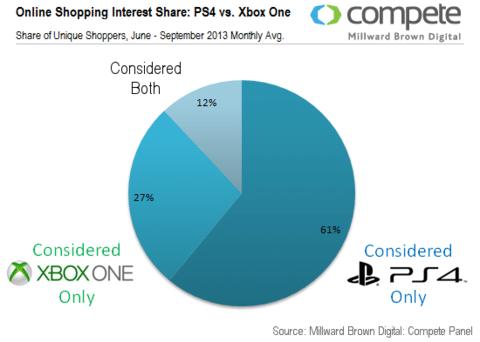 PS4 Xbox One estudio