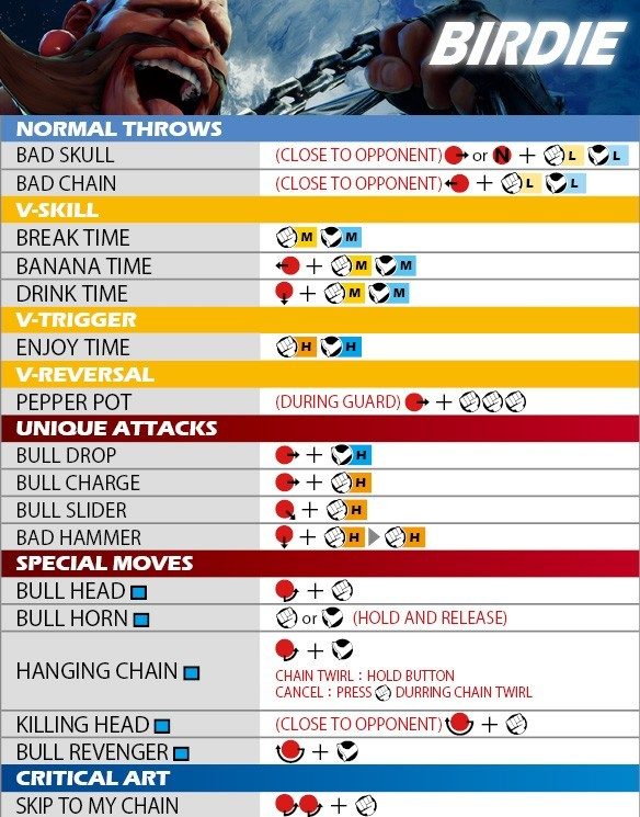 Guía de personajes y comandos Street Figher V