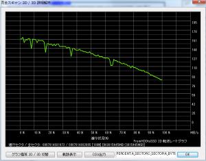 HGST  HDD 平均的なアクセス速度グラフ