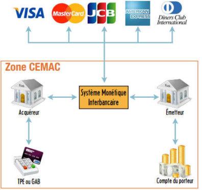 El interbancario en la zona CEMAC