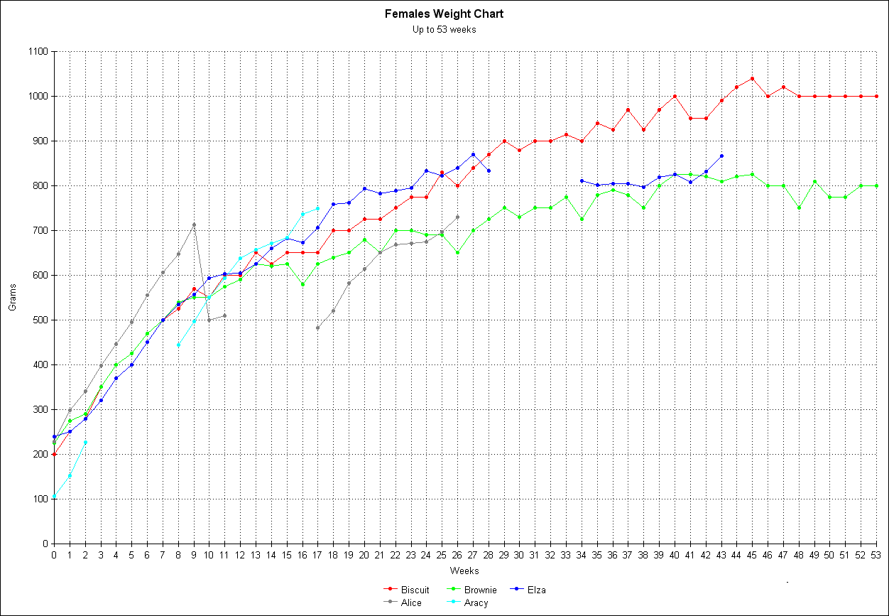 hight resolution of see paulo s chart females over one year in grams