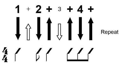 guitar chord charts how to understand guitar chord diagrams and