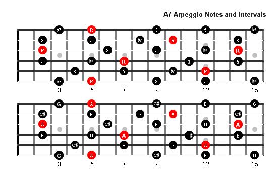 guitar chord chart a7