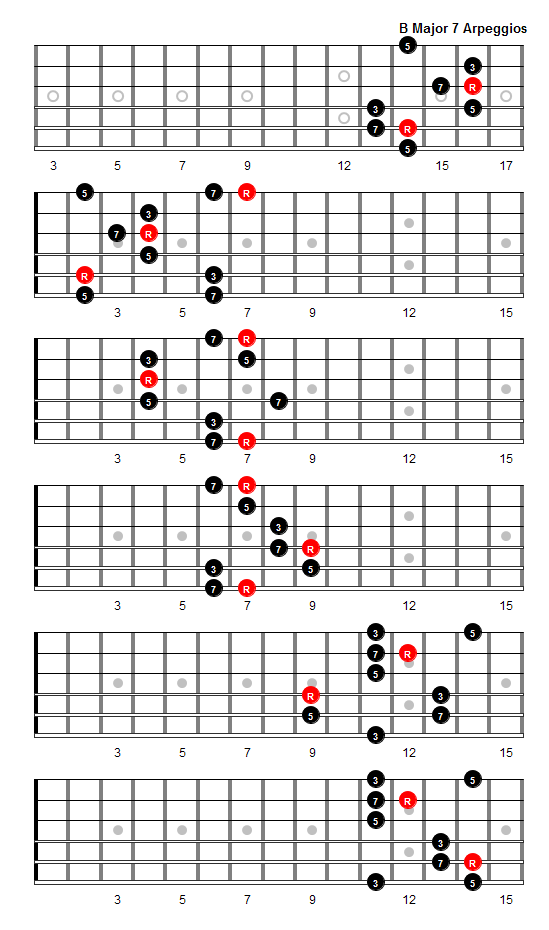 Augmented Guitar Chord Chart