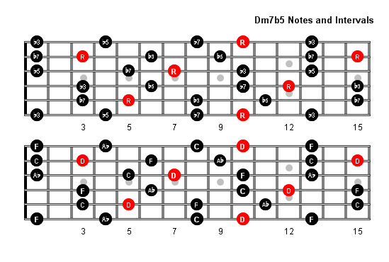 Guitar Chord Forms Cake Ideas and Designs