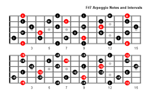F Sharp 7 Arpeggio Patterns & Fretboard Diagrams For Guitar