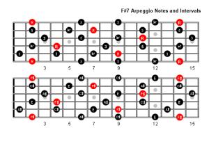 F Sharp 7 Arpeggio Patterns & Fretboard Diagrams For Guitar