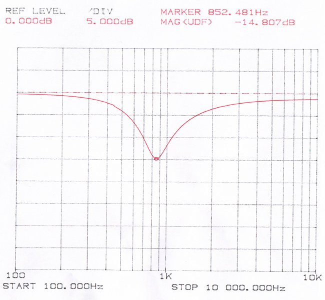 fender stratocaster wiring diagram hss hpm fan controller cat 300f rothstein guitars serious tone for the player below is a graph obtained by running circuit through network analyzer following that you will see