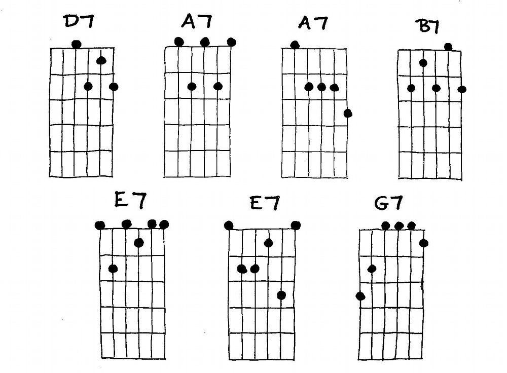 Pin Blues Chord Progressions Guitar on Pinterest