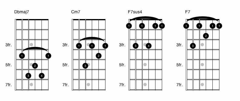 Partition guitare happy pharrell williams