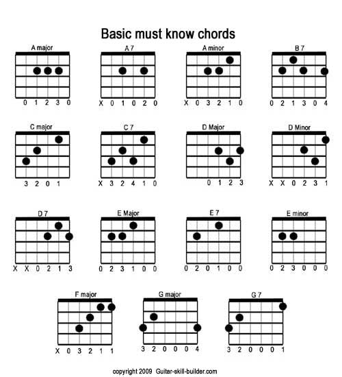 Free printable guitar chord chart, Basic Guitar Chords