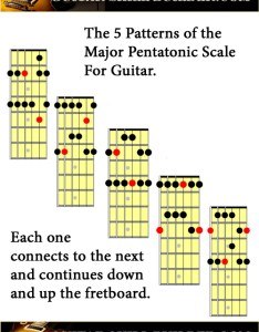 Printable guitar major pentatonic scale chart also scales charts of the most commonly used rh skill builder