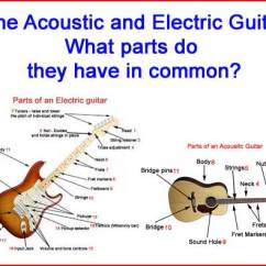 Guitar Parts Diagram Nissan Xterra Of A Diagrams An Electric And Acoustic