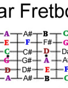Complete fretboard note chart also guitar notes rh skill builder
