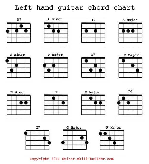 left handed guitar cords