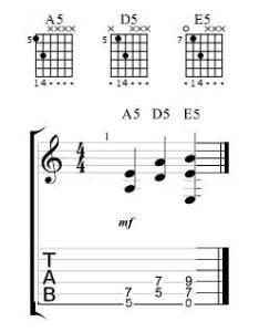 also guitar power chords chart rh skill builder