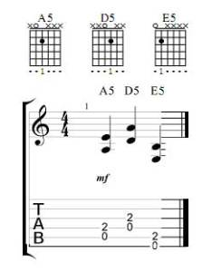 Next guitar power chords movable brace yourself your gonna have to use two fingers on these you can do it also chart rh skill builder