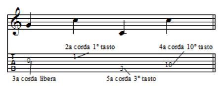 spiegazione della tablatura