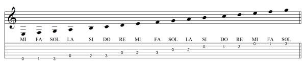 note della scala di DO maggiore in prima posizione sulla chitarra