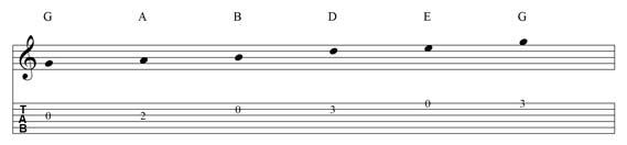 Scala pentatonica di SOL maggiore sulla chitarra