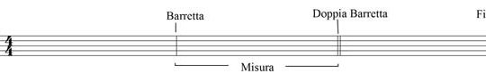 Lezione di teoria musicale, elementi di base: il ritmo